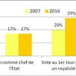 Sondage BVA : les Français sont-ils royalistes ?